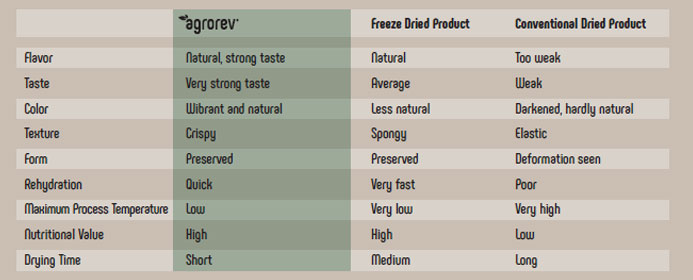 SENSORIAL PROPERTIES ARE PRESERVED IN AGROREV® PRODUCTS